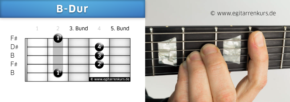 B-Dur Gitarrenakkord Voicing 1