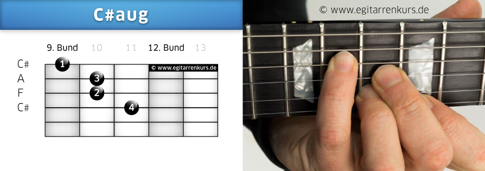 C#aug Gitarrenakkord Voicing 6