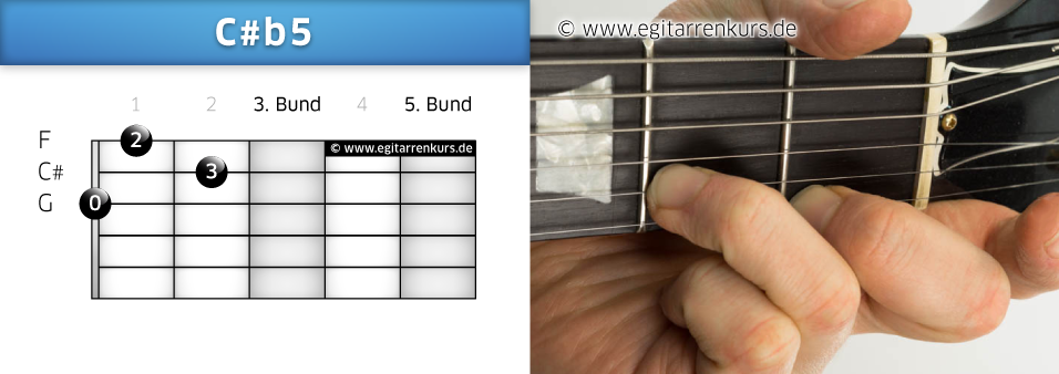 C#b5 Gitarrenakkord Voicing 1