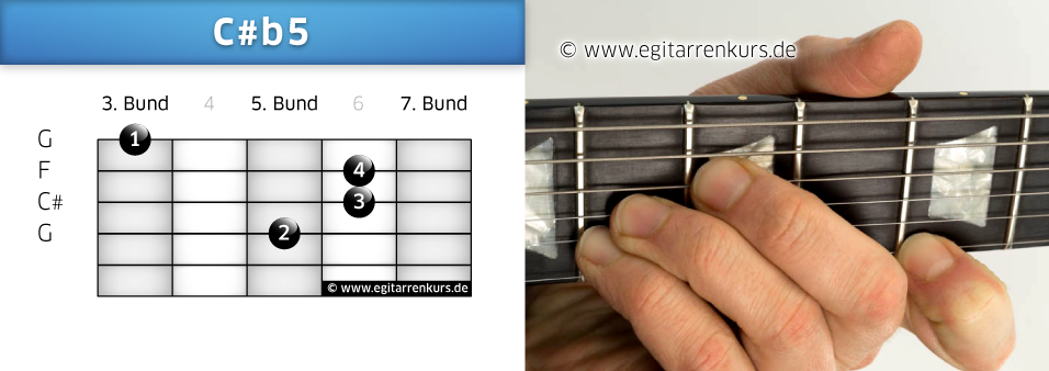 C#b5 Gitarrenakkord Voicing 2