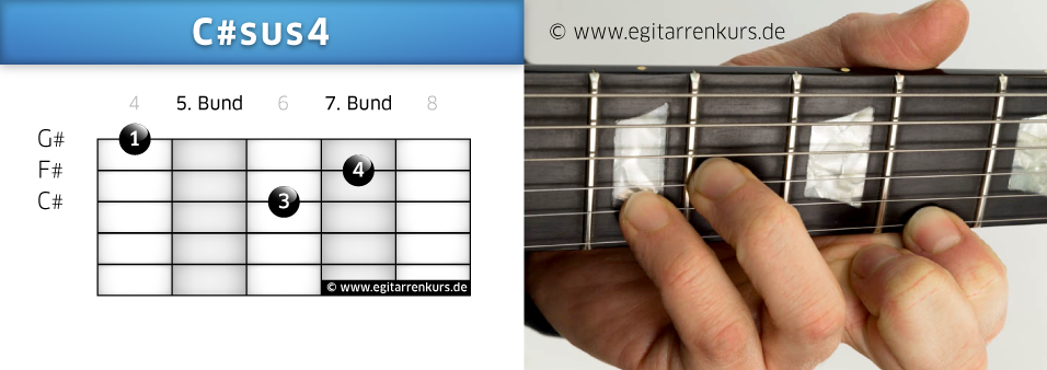 C#sus4 Gitarrenakkord Voicing 2