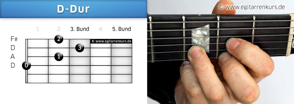 D-Dur Gitarrenakkord Voicing 1
