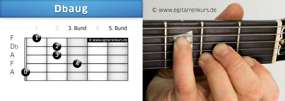 Dbaug Gitarrenakkord Voicing 1