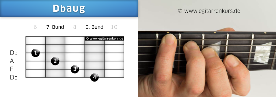 Dbaug Gitarrenakkord Voicing 4