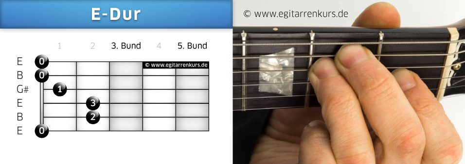 E-Dur Gitarrenakkord Voicing 1