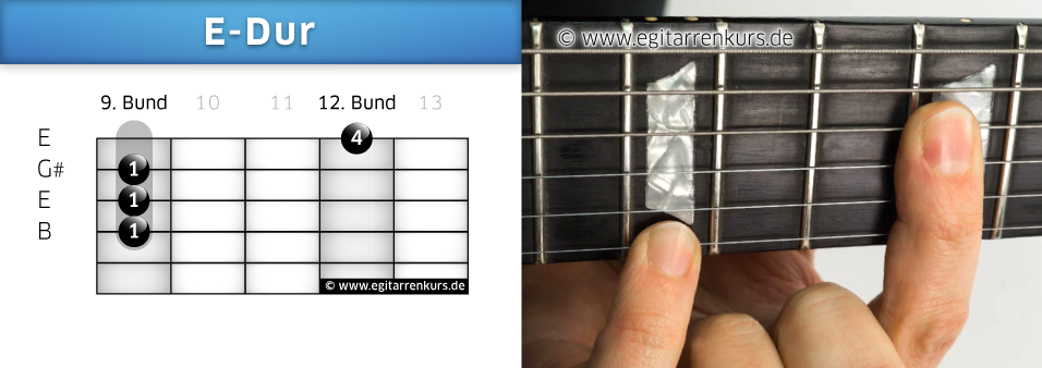 E-Dur Gitarrenakkord Voicing 6