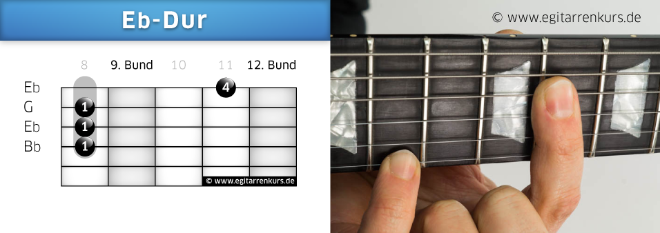 Eb-Dur Gitarrenakkord Voicing 6