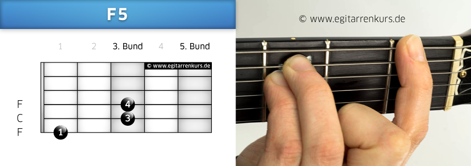 F5 Gitarrenakkord Voicing 1