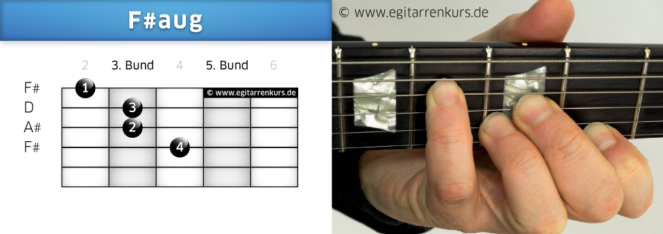 F#aug Gitarrenakkord Voicing 3