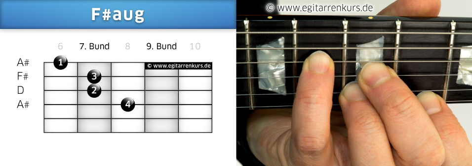 F#aug Gitarrenakkord Voicing 5