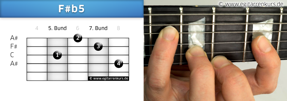 F#b5 Gitarrenakkord Voicing 4