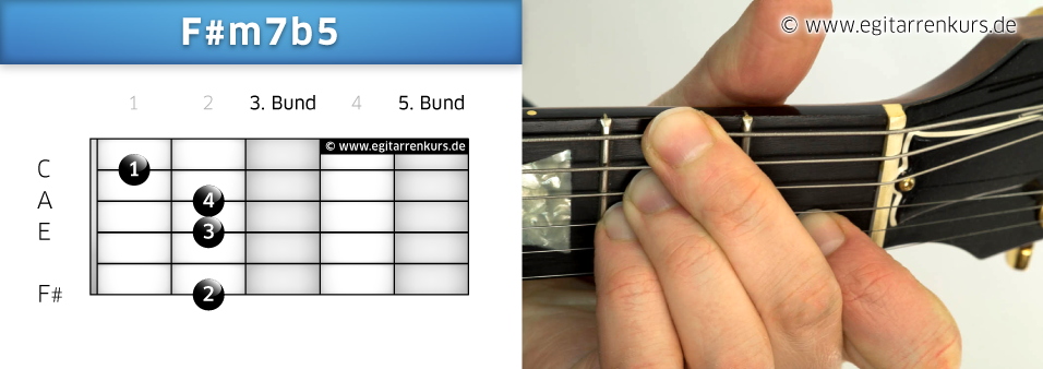 F#m7b5 Gitarrenakkord Voicing 1