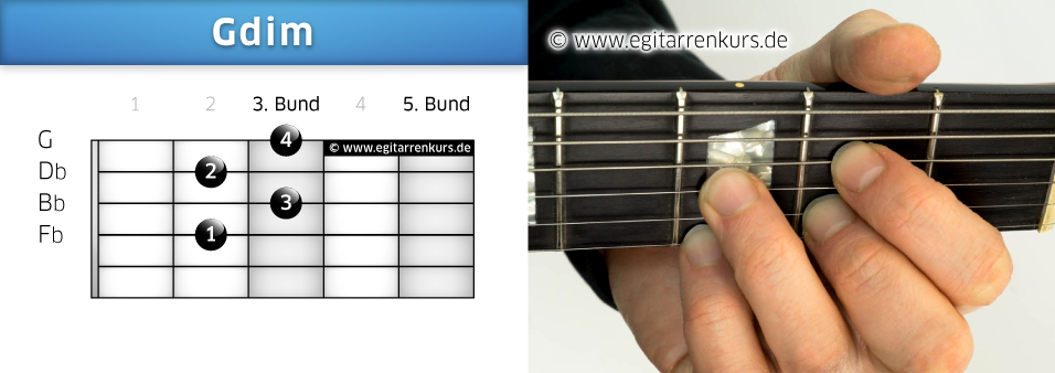 Gdim Gitarrenakkord Voicing 2