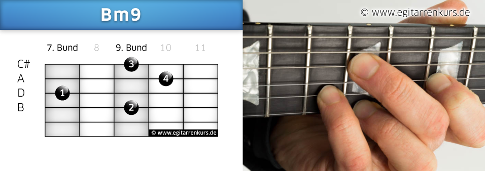 Bm9 Gitarrenakkord Voicing 5